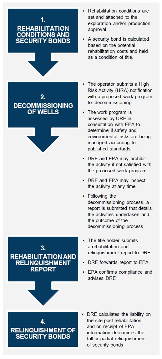 Rehabilitation reporting and compliance diagram