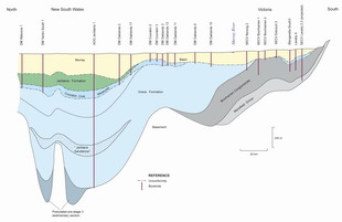 East-west cross-section through the Oaklands Basin
